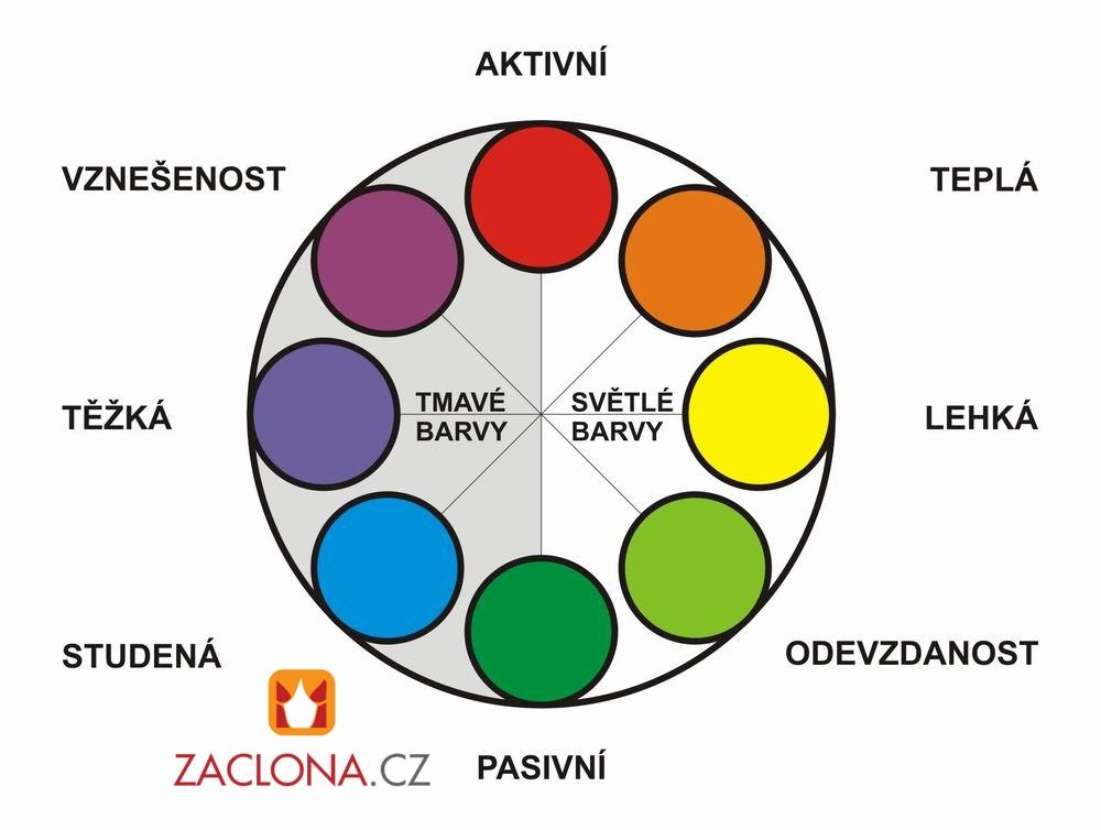 Praktische Ratschläge beim Entwurf des Interieurs - Farben ...
